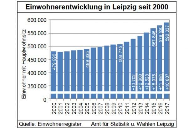 Leipzigs Bevölkerungswachstum 2000 bis 2017. Grafik: Stadt Leipzig, Quartalsbericht IV / 2017