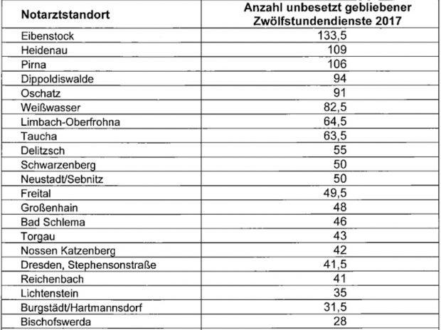 Notarztstandorte mit den meisten Ausfallschichten. Grafik: Freistaat Sachsen, SMI