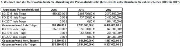 Mehrkosten durch bessere Betreuungsschlüssel in der Kita. Grafik: Stadt Leipzig