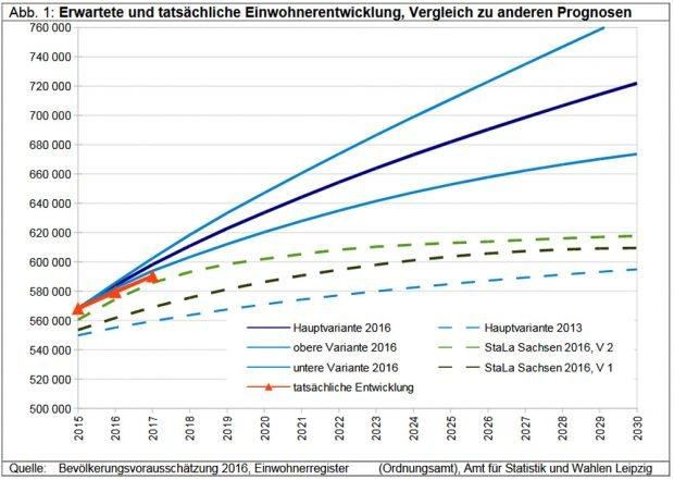 Vergleich der alten Bevölkerungsprognosen (unten), der von 2016 (oben) und der tatsächlichen Entwicklung (rote Linie). Grafik: Stadt Leipzig, Quartalsbericht IV / 2017