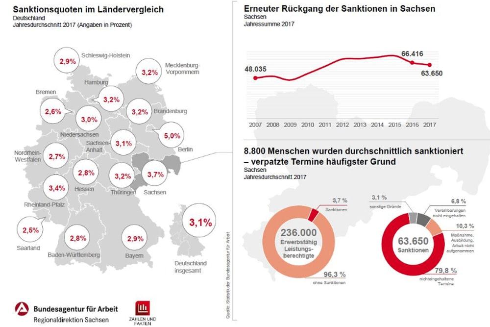 Bei Sanktonen ist Sachsen eindeutig Vizemeister. Grafik: Arbeitsagentur Sachsen