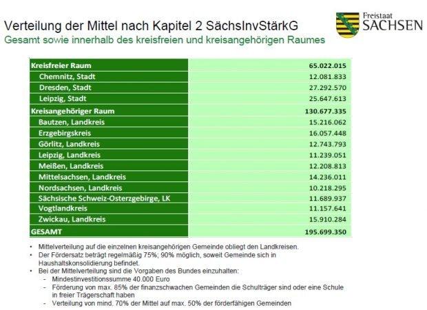 Die geplante Mittelverteilung vor der leichten Korrektur für Leipzig. Grafik: Freistaat Sachsen