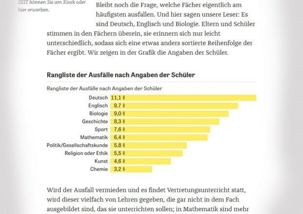 Unterrichtsausfall in deutschen Schulen. Screenshot von Zeit.de (Link am Schluss)