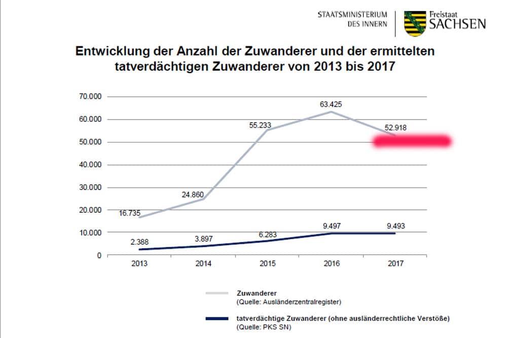 Die falschen Zuwanderer-Zahlen in der Kriminalstatistik der sächsischen Polizei. Grafik: Freistaat Sachsen / SMI