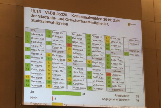 Das Abstimmungsergebnis am 16. Mai 2018. Foto: L-IZ.de
