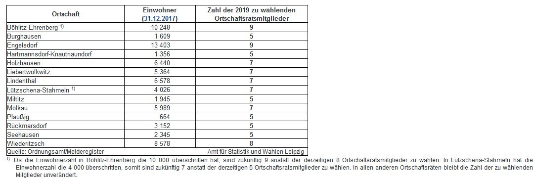 Die zu wählenden Ortschaftsbeiräte im Jahr 2019. Bild: Stadt Leipzig, Statistikamt