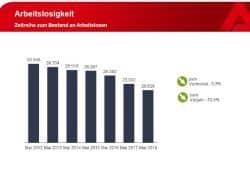 Entwicklung der offiziell registrierten Arbeitslosigkeit in Leipzig. Grafik: Arbeitsagentur Leipzig
