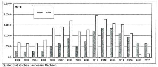 Außenhandel zwischen Sachsen und Russland. Grafik: Freistaat Sachsen