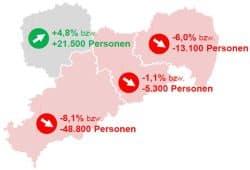 Projektion für die Fachkräftenachfrage in Sachsen. Grafik: Arbeitsagentur Sachsen