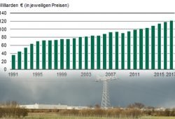 Entwicklung des sächsischen BIP seit 1991. Grafik: Freistaat Sachsen, Statistisches Landesamt, Foto: L-IZ