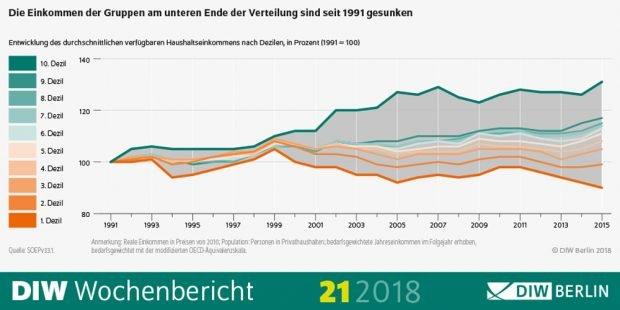 Entwicklung derf Einkommen nach Einkommensklassen seit 1991.Grafik: DIW Berlin