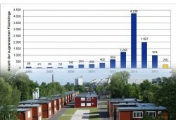 Zahl der Leipzig zugewiesenen Flüchtlinge. Grafik: Stadt Leipzig, Sozialdezernat