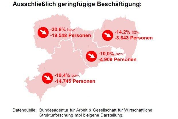Rückgang der ausschließlich geringfügigen Beschäftigung in Sachsen 2007 bis 2016. Grafik: Arbeitsagentur Sachsen