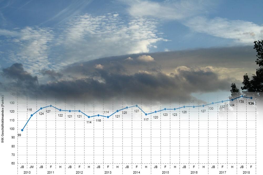 Entwicklung des IHK-Klimaindex seit 2010. Grafik: IHK