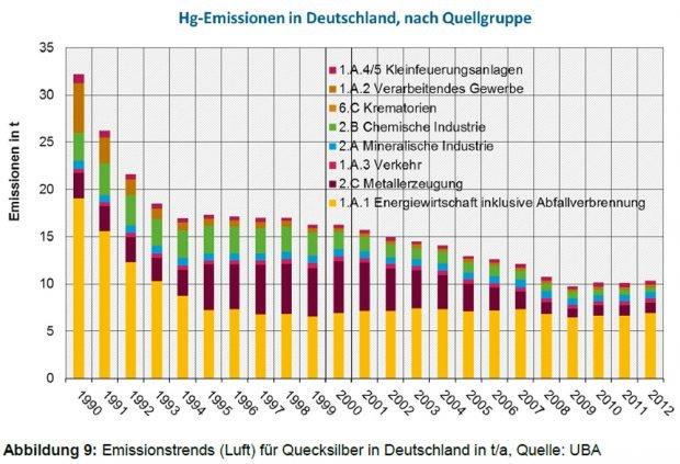 Entwicklung der Quecksilber-Emissionen in Deutschland. Grafik: Bericht der Ad-hoc-AG LAWA