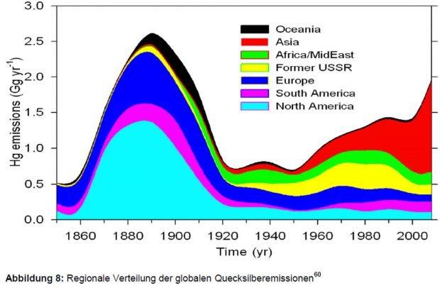 Entwicklung der Quecksilber-Emissionen weltweit. Grafik: Bericht der Ad-hoc-AG LAWA