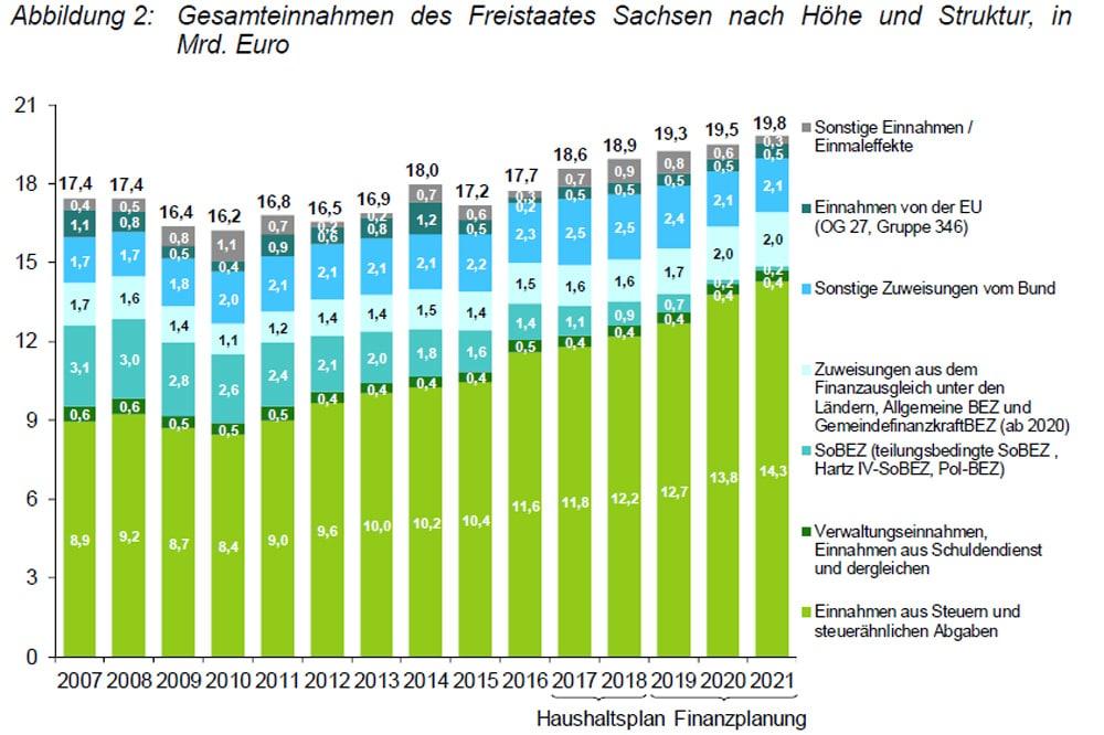 Wachstum der sächsischen Steuereinnahmen (hellgrüner Balken). Grafik: Freistaat Sachsen, SMF