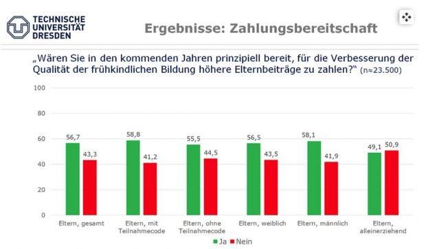 Zusatzfrage für die Eltern: Würden Sie mehr zahlen für die Kita-Betreuung? Grafik: Freistaat Sachsen, SMK
