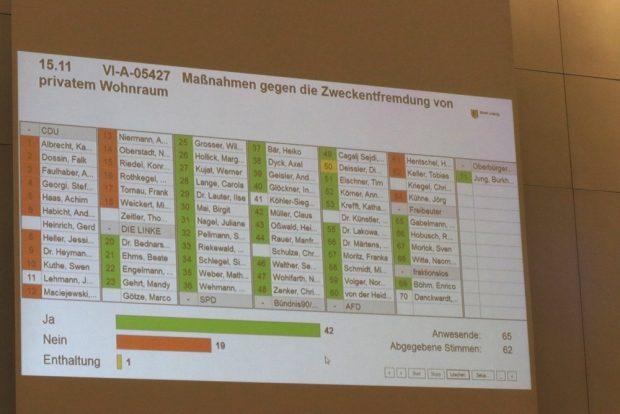 Abstimmung zur Zweckentfremdung. Foto: L-IZ.de