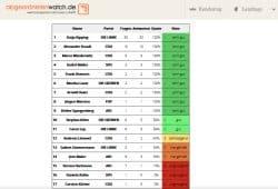 Die 17 vorderen Plätze der sächsischen Bundestagsabgeordneten. Grafik: Abgeordnetenwatch