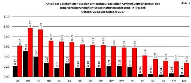 Anteil der sv-pflichtig Beschäftigten aus acht Herkunftsländern an der Gesamtzahl der SV-Beschäftigten nach Bundesländern. Grafik: BIAJ
