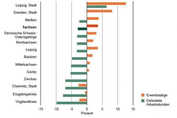 Verschiebung der Arbeitsvolumina in Sachsen. Grafik: Freistaat Sachsen, Statistisches Landesamt