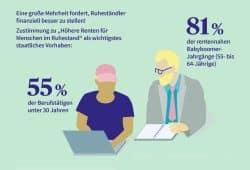 """Die """"Baby-Boomer"""" sind besonders frustriert von der deutschen Rentenpolitik. Grafik: AXA"""