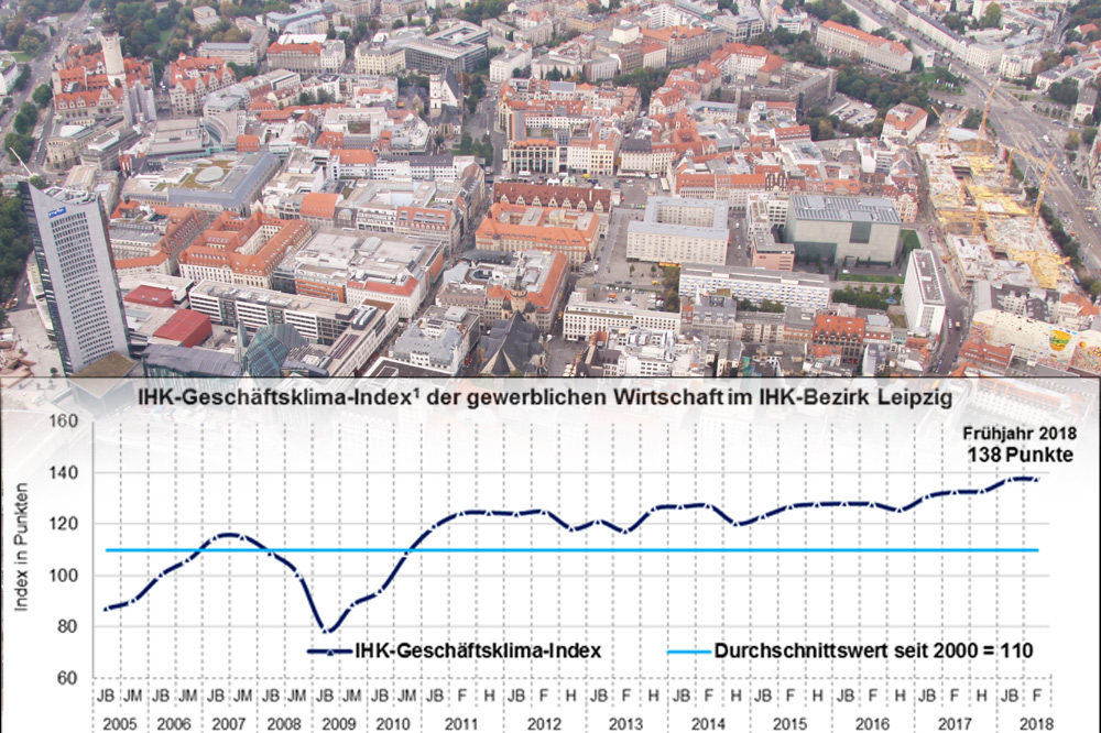 Entwicklung des Leipziger Geschäftsklimaindex seit 2005. Grafik: IHK zu Leipzig