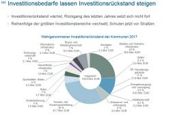 Investitionsstau in deutschen Kommunen. Grafik: Difu Institut