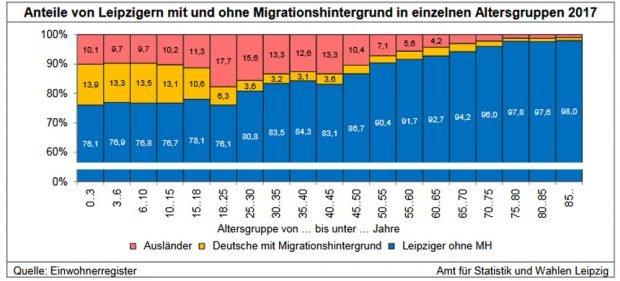 Entwicklung der Altersgruppen nach Migrationshintergrund. Grafik: Stadt Leipzig, Amt für Statistik und Wahlen