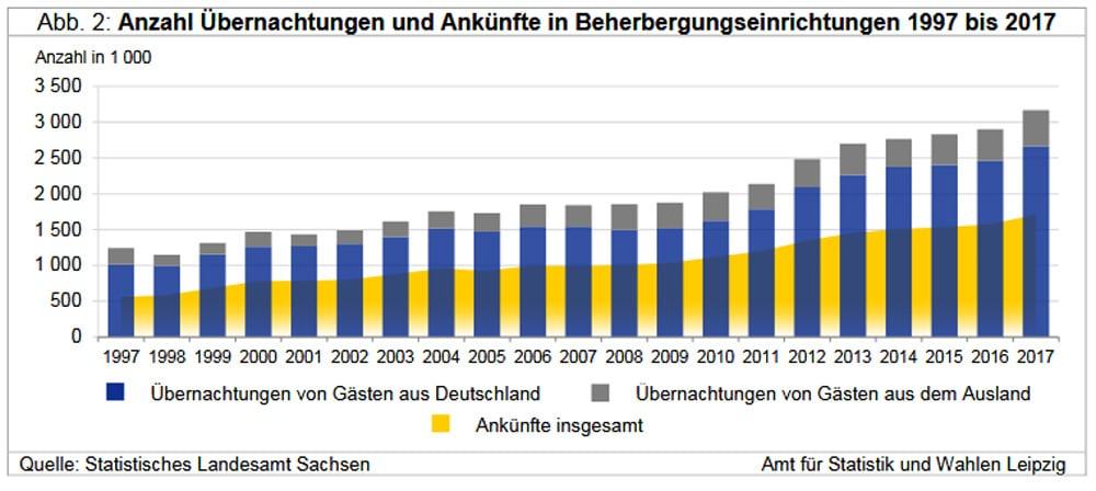 Leipziger Internet Zeitung Bei 3 5 Millionen Ubernachtungen Liegt
