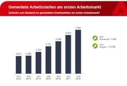 Das Wachstum der freien Stellen in Leipzig. Grafik: Arbeitsagentur Leipzig
