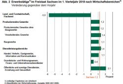 Beschäftigungsentwicklung in Sachsen. Grafik: Freistaat Sachsen, Statistisches Landesamt