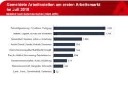 Gemeldete Arbeitsstellen in Leipzig. Grafik: Arbeitsagentur Leipzig