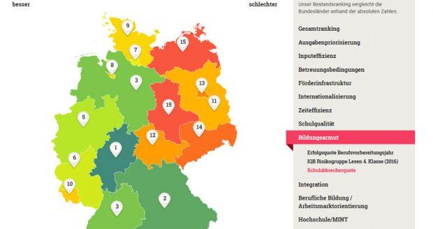 """Bei der """"Schulabbrecherquote"""" landet Sachsen auf Rang 14. Grafik: INSM"""