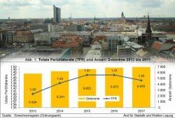 Fertlitätsrate und Geburtenzahl in Leipzig. Grafik: Stadt Leipzig, Foto: L-IZ