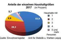 Privathaushalte in Leipzig. Grafik: Stadt Leipzig, Quartalsbericht 2 / 2018