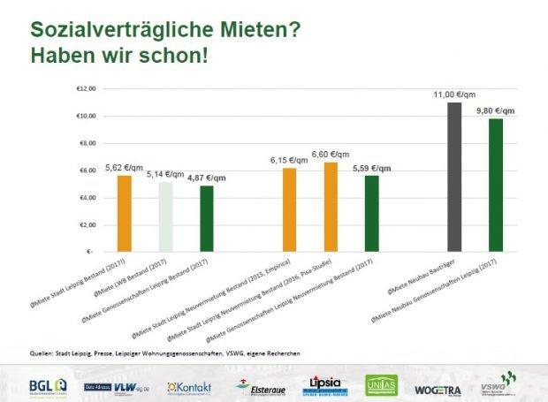 Aktuelle Mietpreise in Leipzig. Grafik: VSWG