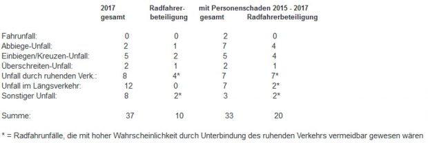 Unfallstatistik Innere Jahnallee. Grafik: Stadt Leipzig