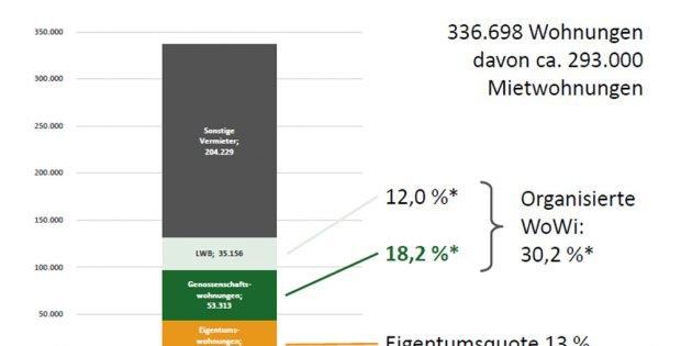 Anteil von Genossenschafts- und LWB-Wohnungen am Leipziger Wohnungsmarkt. Grafik: VSWG