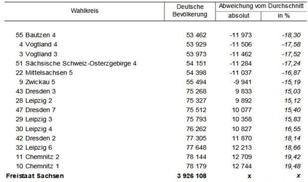 Besonders starke Abweichungen in den Wahlkreisen, festgestellt durch die Wahlkreiskommission 2017. Grafik: Freistaat Sachsen