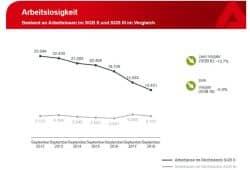 Entwicklung der Arbeitslosigkeit in SGB II und SGB III. Grafik: Arbeitsagentur Leipzig