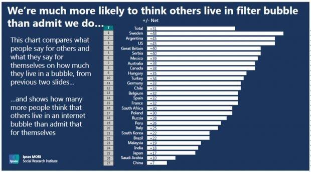 Als in Deutschland glauben mehr Menschen, die anderen Leute würden in Filterblasen leben, als es sich selbst zuschreiben. Grafik: Ipsos
