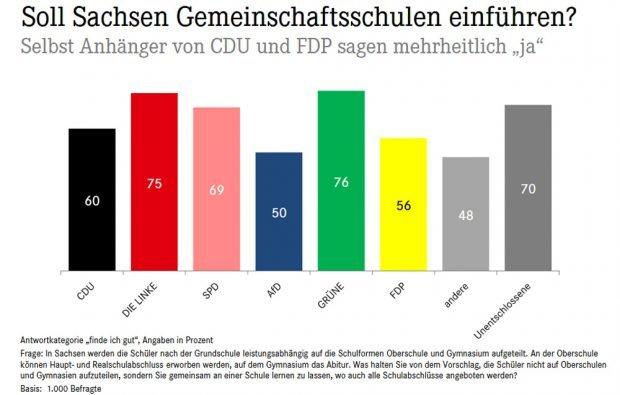 Einstellung zur Gemeinschaftsschule nach Partei-Präferenz. Grafik: EMNID Umfrage zur Gemeinschaftsschule