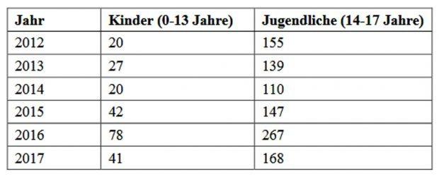 Kinderund Jugendliche als Opfer rechter Gewalt. Grafik: Deutscher Bundestag