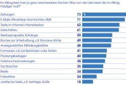 Die Nutzung von Lese-Medien 2018. Grafik: Stiftung Lesen