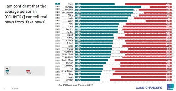 Glauben Sie, das normale Menschen in Ihrem Land reale Fakten von Fakenews unterscheiden können? Grafik: Ipsos