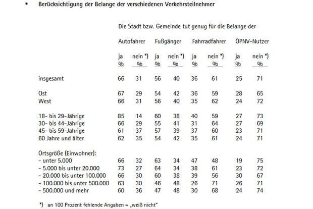 Die Umfrage zur Verkehrssituation im Überblick. Grafik: VCD