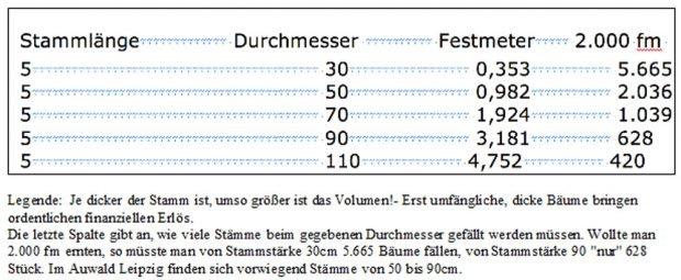 Wieviele Bäume gefällt werden müsen, um auf die geplanten Festmeter zu kommen. Grafik: Gerken / Hansmann