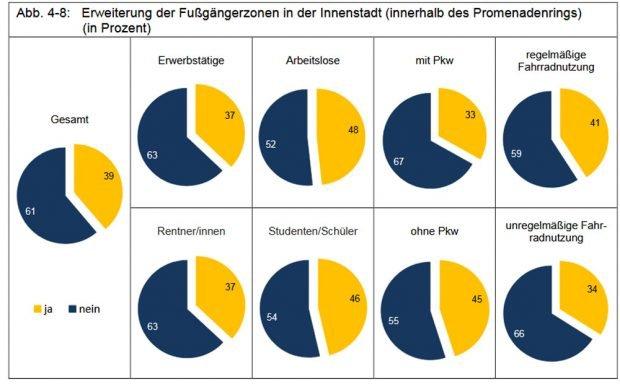 Noch mehr Fußgängerzonen in der Innenstadt? Grafik: Stadt Leipzig, Bürgerumfrage 2017
